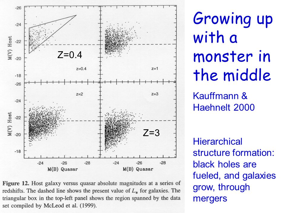 Growing up with a monster in the middle Kauffmann & Haehnelt 2000 Hierarchical structure formation: black holes are fueled, and galaxies grow, through mergers Z=0.4 Z=3