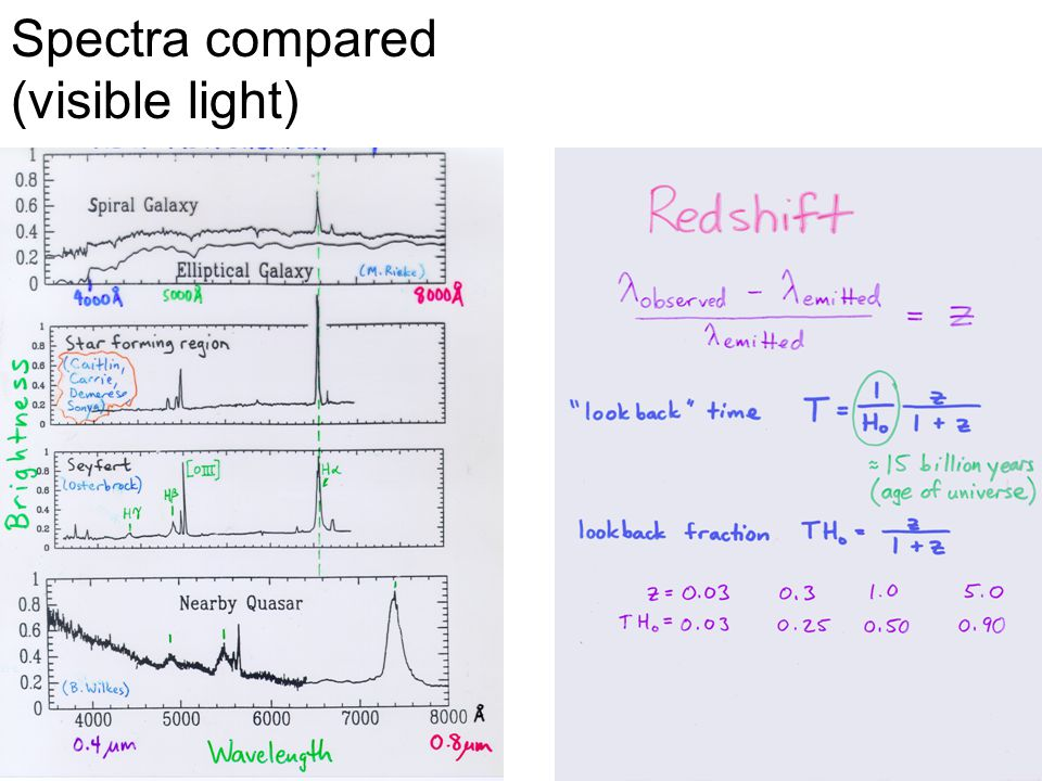 Spectra compared (visible light)