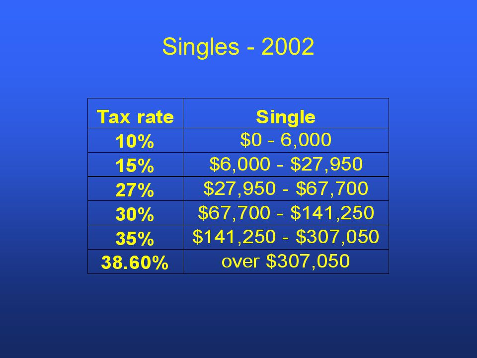 b) Traditional IRA's: * $3,000 in 2002 rising to $5,000 in 2008, indexed after that (beginning in 2002, person over 50 can add extra $500 to contribution) * income limits rise for tax deductibility (to $80K for couples, to $50K for singles - by 2004) * penalty free withdrawals before 59 1/2 for educational purposes and 1st time home purchases