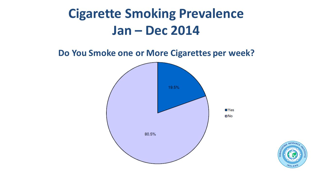 Cigarette prevalence by Gender 12 month moving average