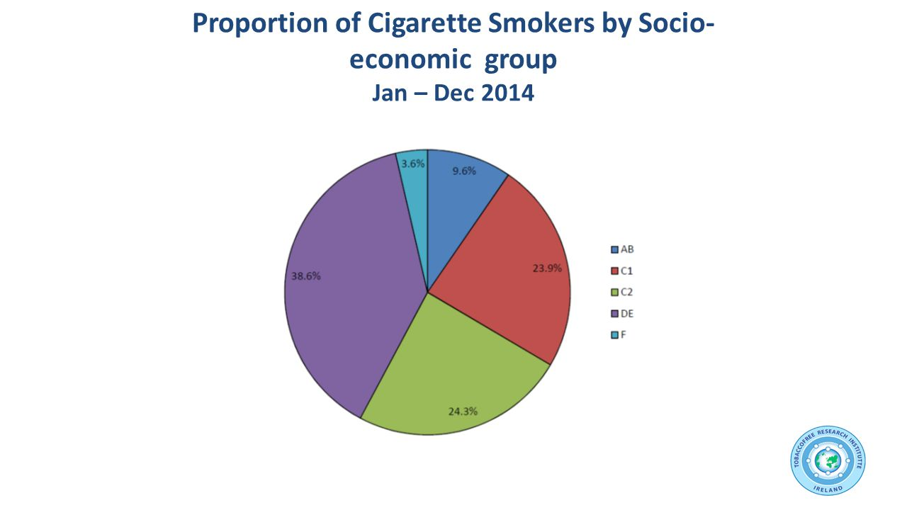 Proportion of Cigarette Smokers by Socio- economic group Jan – Dec 2014