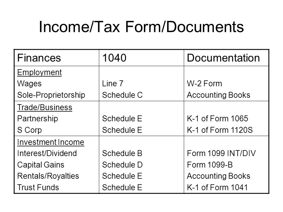Income/Tax Form/Documents Finances1040Documentation Employment Wages Sole-Proprietorship Line 7 Schedule C W-2 Form Accounting Books Trade/Business Partnership S Corp Schedule E K-1 of Form 1065 K-1 of Form 1120S Investment Income Interest/Dividend Capital Gains Rentals/Royalties Trust Funds Schedule B Schedule D Schedule E Form 1099 INT/DIV Form 1099-B Accounting Books K-1 of Form 1041