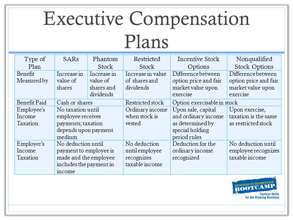 Executive Compensation Plans Type of Plan SARsPhantom Stock Restricted Stock Incentive Stock Options Nonqualified Stock Options Benefit Measured by In