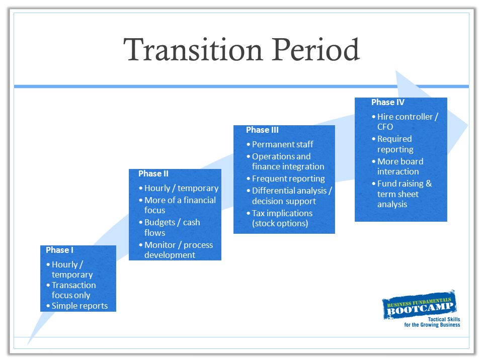 Transition Period Phase I Hourly / temporary Transaction focus only Simple reports Phase II Hourly / temporary More of a financial focus Budgets / cas