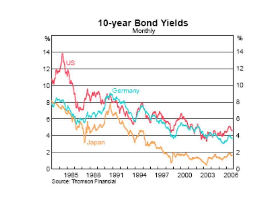 58 A Partial Analogy – Bond markets  Long term government bond market prices interest rates over long horizons given a stock of government debt (like long term permits)  Central banks set the short term interest rate - the supply of financial liquidity is generated by the market (like annual permits).