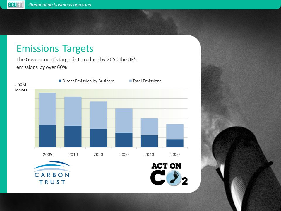 Emissions Targets The Government's target is to reduce by 2050 the UK's emissions by over 60% 560M Tonnes illuminating business horizons Direct Emission by BusinessTotal Emissions 200920102020203020402050 560M Tonnes