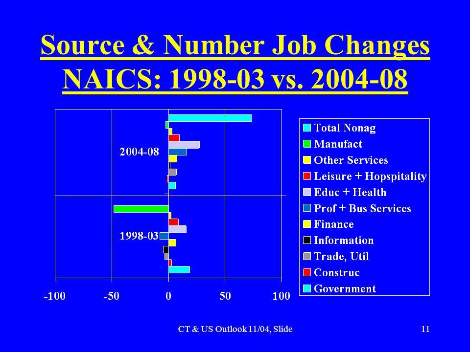 CT & US Outlook 11/04, Slide11 Source & Number Job Changes NAICS: 1998-03 vs. 2004-08