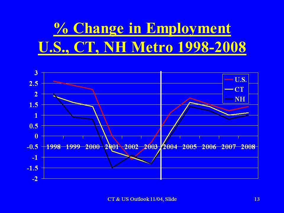 CT & US Outlook 11/04, Slide13 % Change in Employment U.S., CT, NH Metro 1998-2008