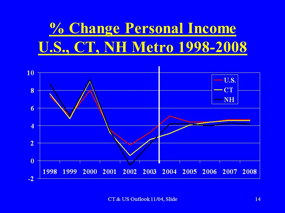 CT & US Outlook 11/04, Slide14 % Change Personal Income U.S., CT, NH Metro 1998-2008