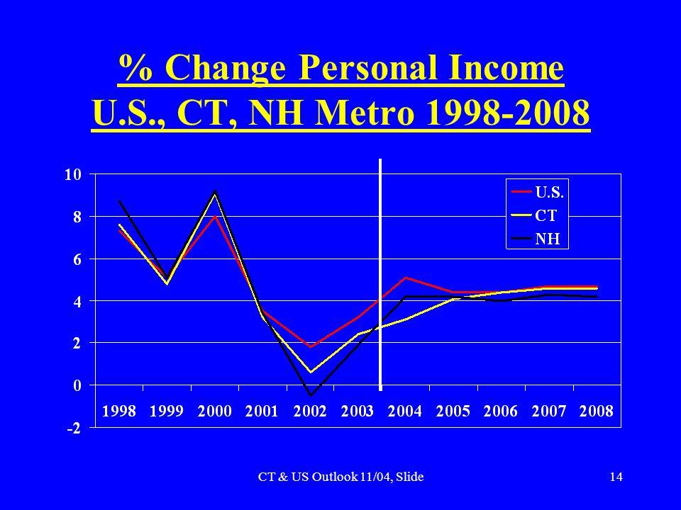 CT & US Outlook 11/04, Slide14 % Change Personal Income U.S., CT, NH Metro 1998-2008
