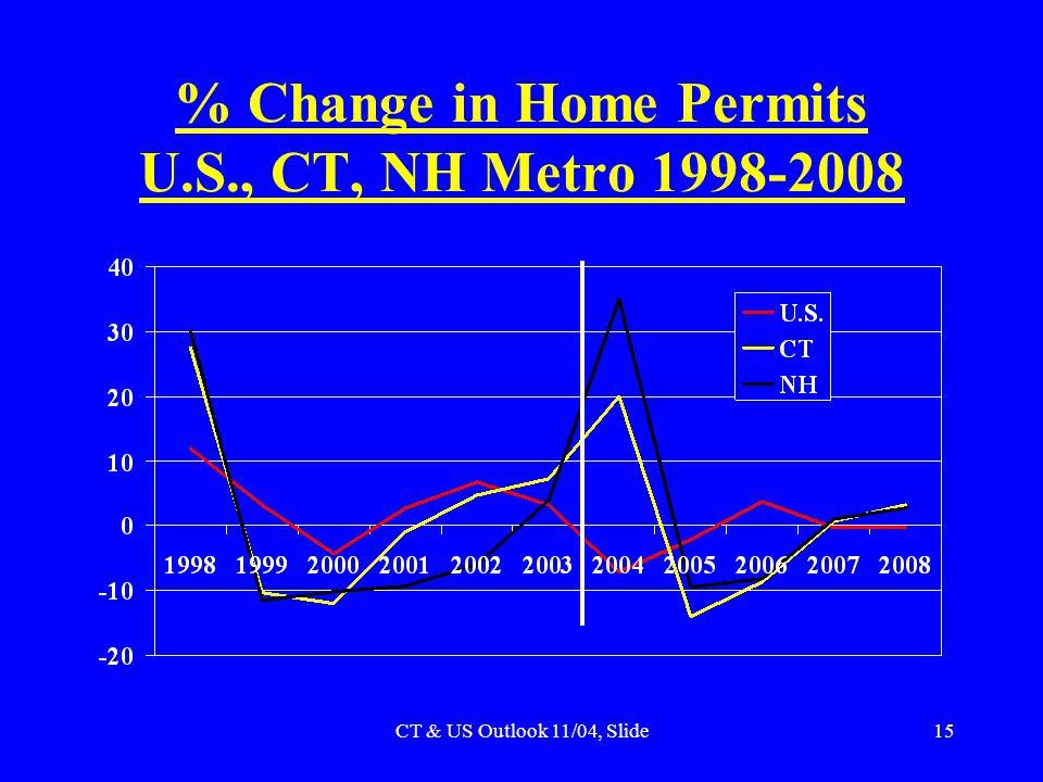 CT & US Outlook 11/04, Slide15 % Change in Home Permits U.S., CT, NH Metro 1998-2008