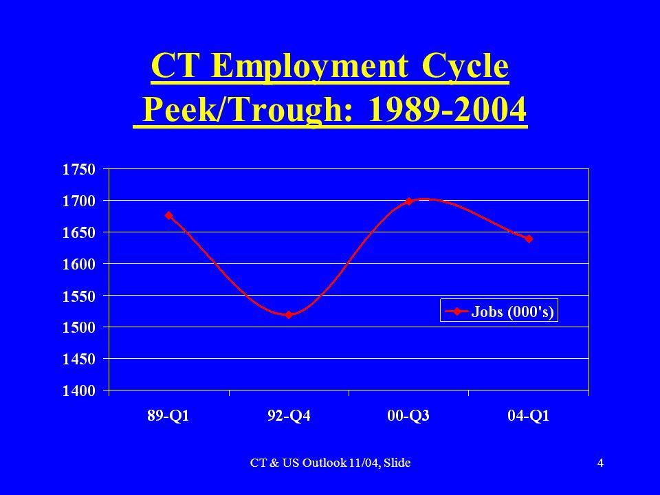 CT & US Outlook 11/04, Slide4 CT Employment Cycle Peek/Trough: 1989-2004