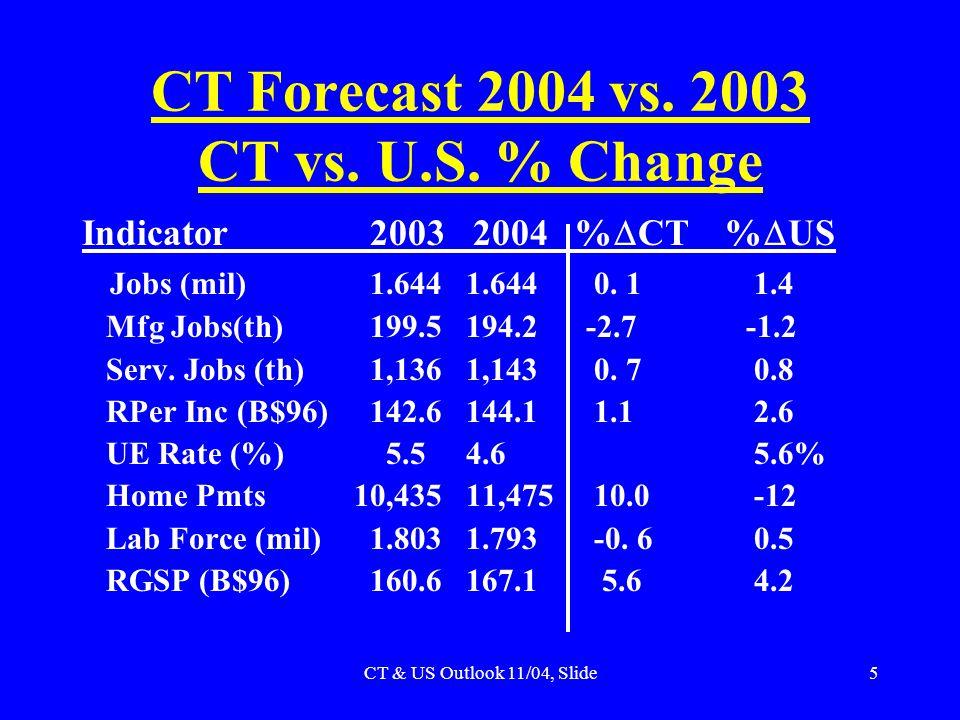 CT & US Outlook 11/04, Slide5 CT Forecast 2004 vs.