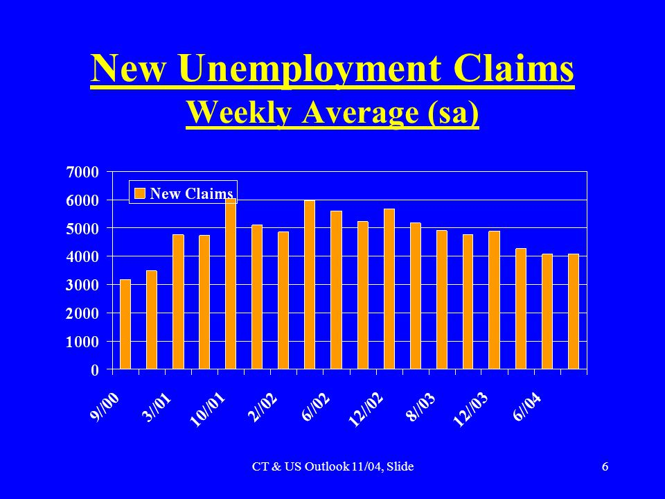 CT & US Outlook 11/04, Slide6 New Unemployment Claims Weekly Average (sa)