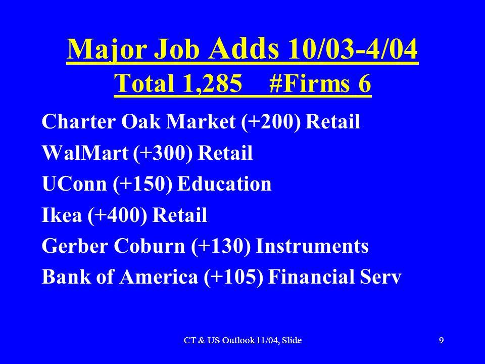 CT & US Outlook 11/04, Slide9 Major Job Adds 10/03-4/04 Total 1,285 #Firms 6 Charter Oak Market (+200) Retail WalMart (+300) Retail UConn (+150) Education Ikea (+400) Retail Gerber Coburn (+130) Instruments Bank of America (+105) Financial Serv