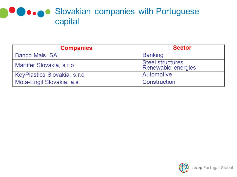 Slovakian companies with Portuguese capital Companies Sector Banco Mais, SA.