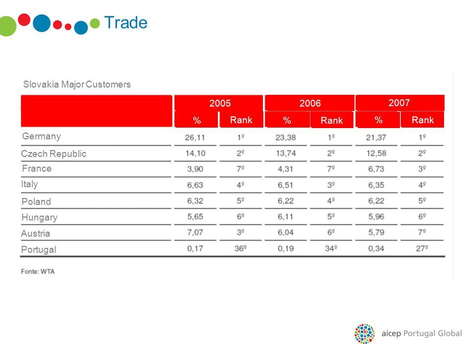 Trade Major Slovakia Suppliers Germany Czech Republic Russia Hungary Austria Poland South Korea Portugal 2005 2006 2007 % Rank % %