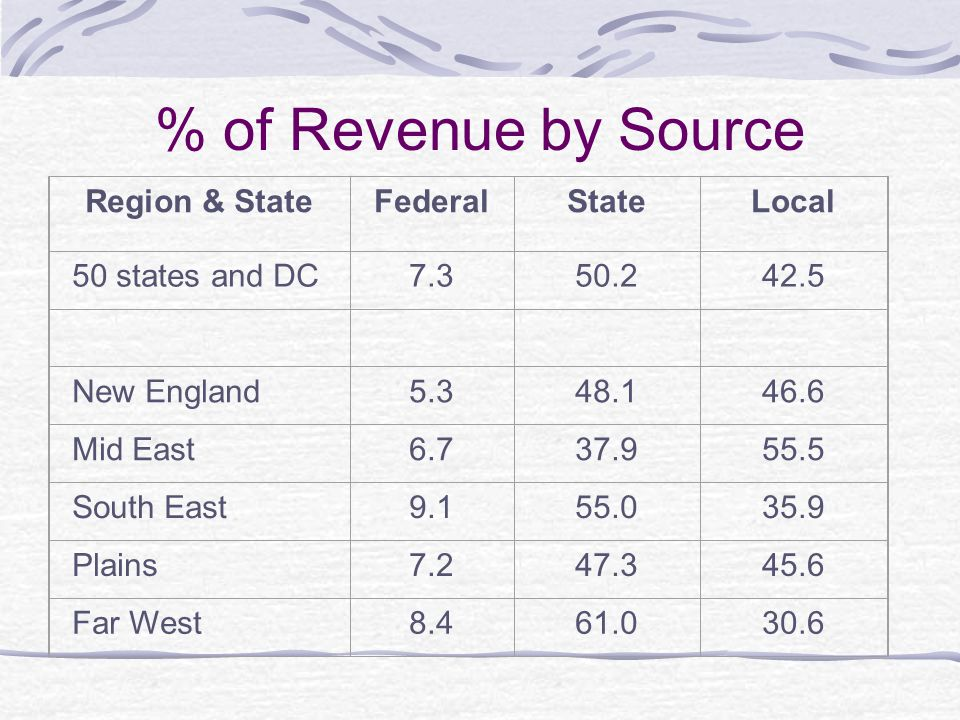Federal Revenue Sources The New England states have the lowest percentage of federal revenue source at 5.3%