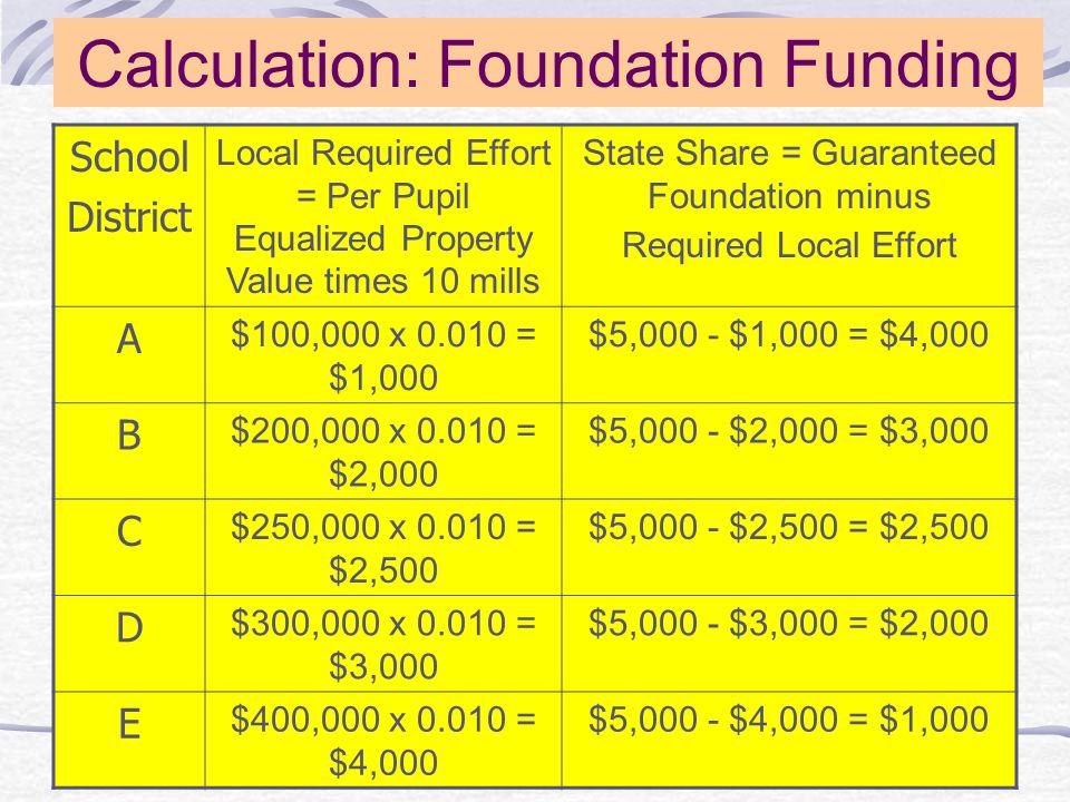 School District A (low capacity) has a per pupil property value of $100,000.