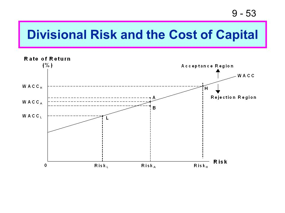 9 - 53 Divisional Risk and the Cost of Capital