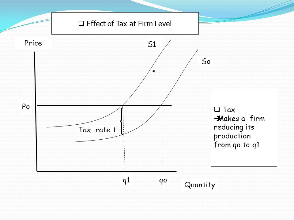  Effect of Tax at Market Level Po PriceS1 So Tax rate t Q1 Qo  Tax  Makes price increasing from Po to P1, and transaction decline from Qo to Q1 Po + t P1 Quantity