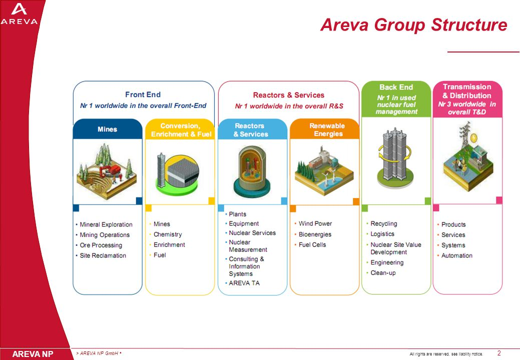 > AREVA NP GmbH 3 AREVA NP All rights are reserved, see liability notice. Front end division