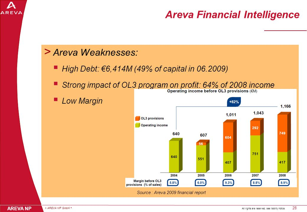 > AREVA NP GmbH 28 AREVA NP All rights are reserved, see liability notice.