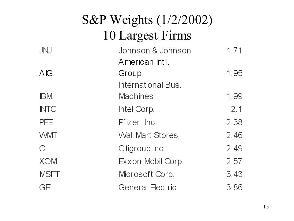 15 S&P Weights (1/2/2002) 10 Largest Firms