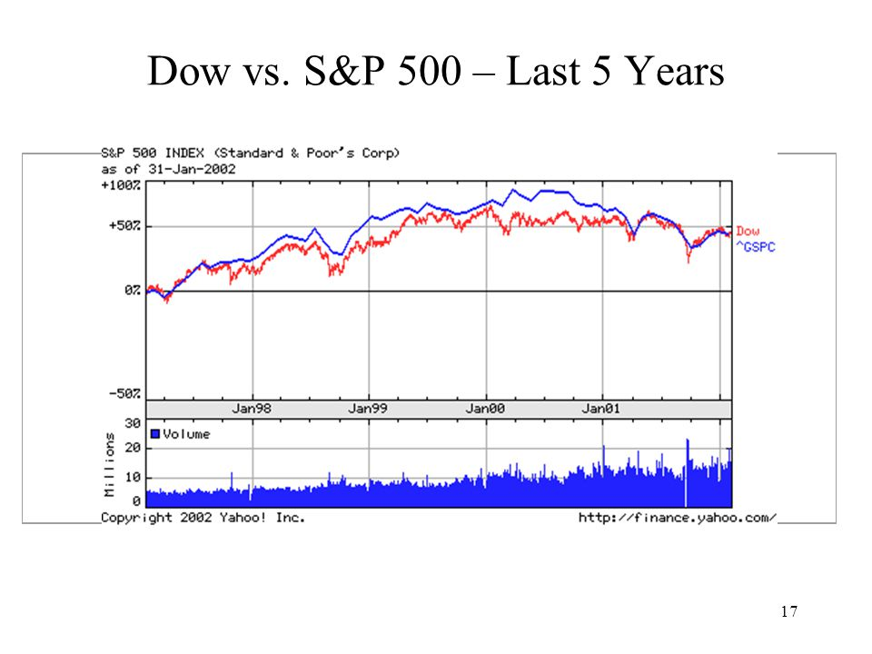 17 Dow vs. S&P 500 – Last 5 Years