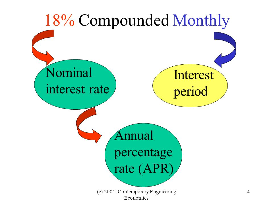(c) 2001 Contemporary Engineering Economics 5 Effective Annual Interest Rate r = nominal interest rate per year i a = effective annual interest rate M = number of interest periods per year