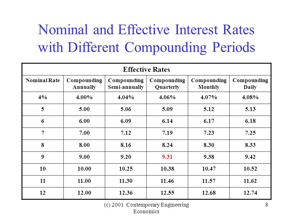 (c) 2001 Contemporary Engineering Economics 9 Effective Annual Interest Rates (9% compounded quarterly) First quarter Base amount + Interest (2.25%) $10,000 + $225 Second quarter = New base amount + Interest (2.25%) = $10,225 +$230.06 Third quarter = New base amount + Interest (2.25%) = $10,455.06 +$235.24 Fourth quarter = New base amount + Interest (2.25 %) = Value after one year = $10,690.30 + $240.53 = $10,930.83