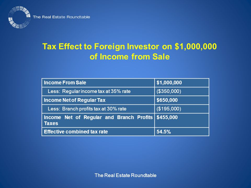 The Real Estate Roundtable Income From Sale$1,000,000 Less: Regular income tax at 35% rate($350,000) Income Net of Regular Tax$650,000 Less: Branch profits tax at 30% rate($195,000) Income Net of Regular and Branch Profits Taxes $455,000 Effective combined tax rate54.5% Tax Effect to Foreign Investor on $1,000,000 of Income from Sale