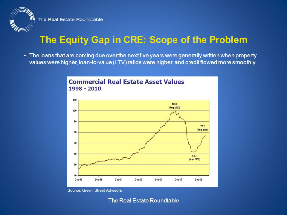 The Real Estate Roundtable The Equity Gap in CRE: Scope of the Problem The loans that are coming due over the next five years were generally written when property values were higher, loan-to-value (LTV) ratios were higher, and credit flowed more smoothly.