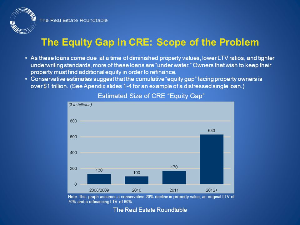 The Real Estate Roundtable The Equity Gap in CRE: Scope of the Problem As these loans come due at a time of diminished property values, lower LTV ratios, and tighter underwriting standards, more of these loans are under water. Owners that wish to keep their property must find additional equity in order to refinance.