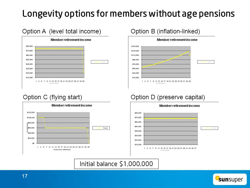 17 Longevity options for members without age pensions Option A (level total income) Option B (inflation-linked) Option C (flying start) Option D (preserve capital) Initial balance $1,000,000