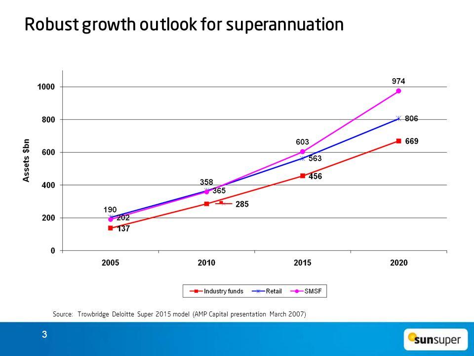 3 Robust growth outlook for superannuation Source: Trowbridge Deloitte Super 2015 model (AMP Capital presentation March 2007 )