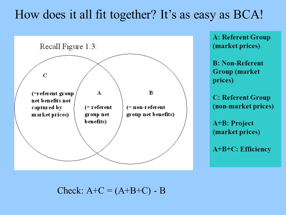 How does it all fit together. It's as easy as BCA.