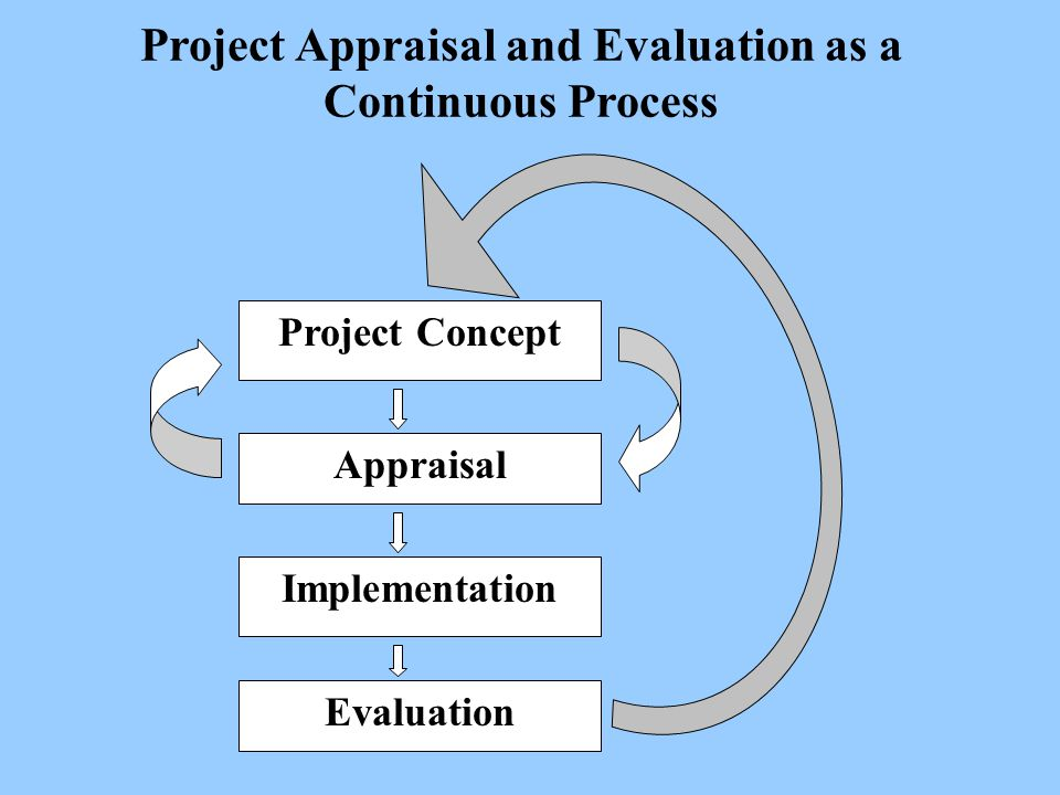 Project Appraisal and Evaluation as a Continuous Process Project Concept Appraisal Implementation Evaluation