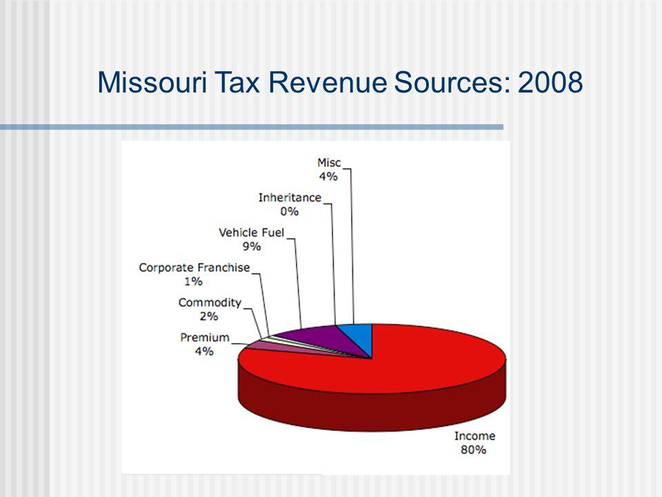 Missouri Tax Revenue Sources: 2008