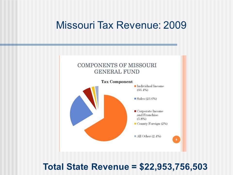 Missouri Tax Revenue: 2009 Total State Revenue = $22,953,756,503