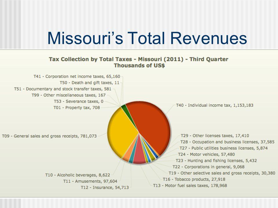 Missouri's Total Revenues