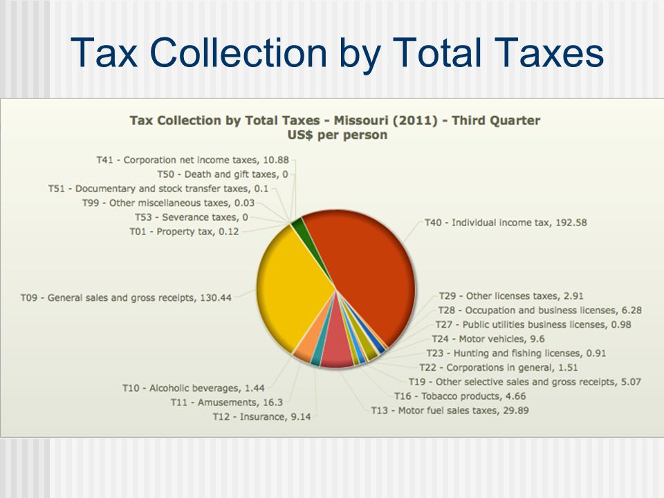 Tax Collection by Total Taxes