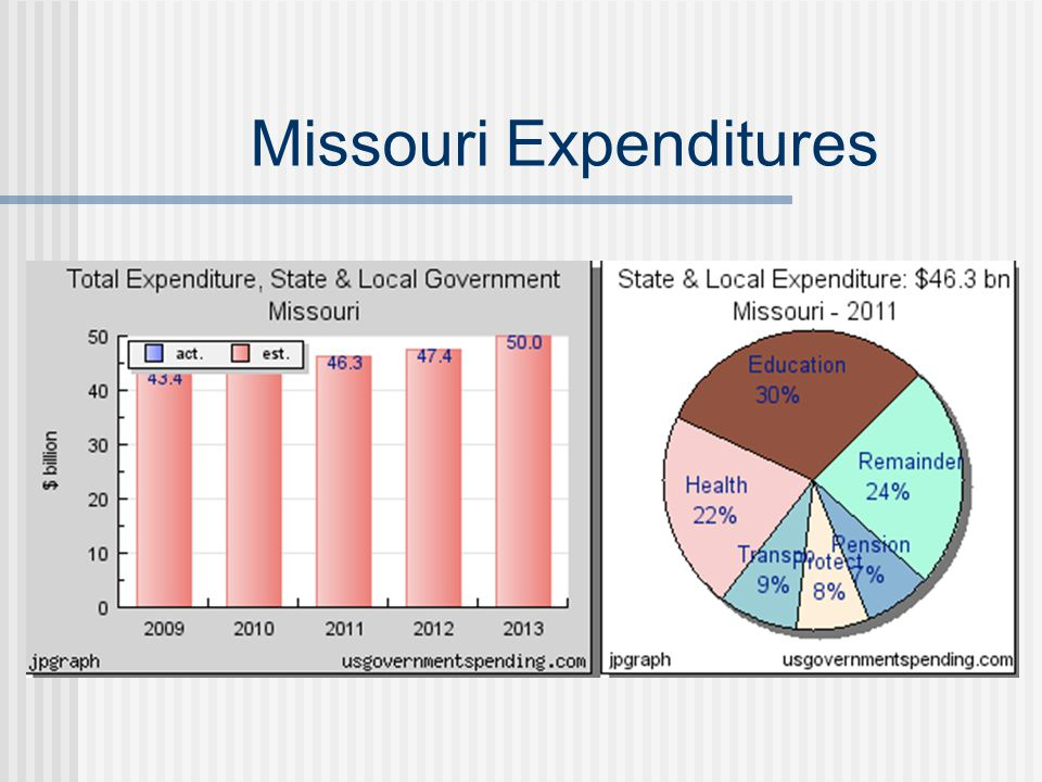 Missouri Expenditures