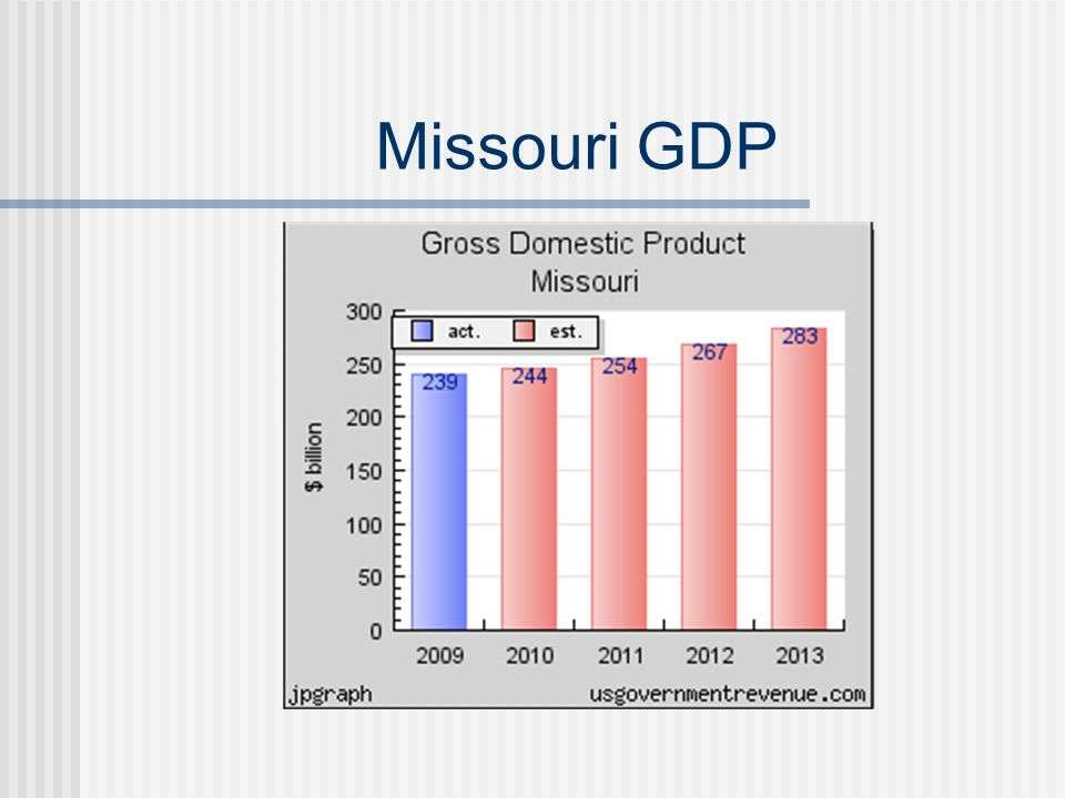 Missouri GDP