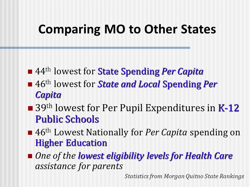 Comparing MO to Other States State Spending Per Capita 44 th lowest for State Spending Per Capita State and Local Spending Per Capita 46 th lowest for State and Local Spending Per Capita K-12 Public Schools 39 th lowest for Per Pupil Expenditures in K-12 Public Schools Higher Education 46 th Lowest Nationally for Per Capita spending on Higher Education lowest eligibility levels for Health Care One of the lowest eligibility levels for Health Care assistance for parents Statistics from Morgan Quitno State Rankings