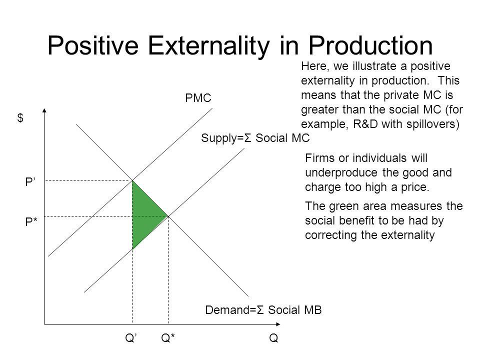 $ Q Negative Externality in Consumption Demand=Σ Social MB Supply=Σ Social MC Q* P* Here, we illustrate a negative externality in consumption.