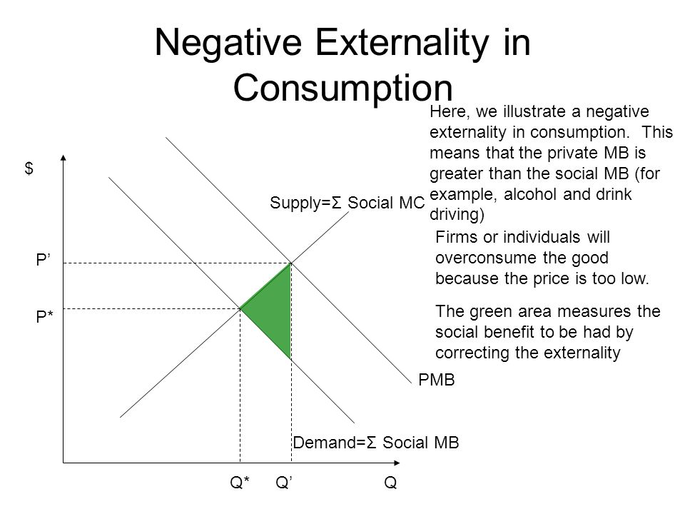 $ Q Positive Externality in Consumption Demand=Σ Social MB Supply=Σ Social MC Q* P* Here, we illustrate a positive externality in consumption.