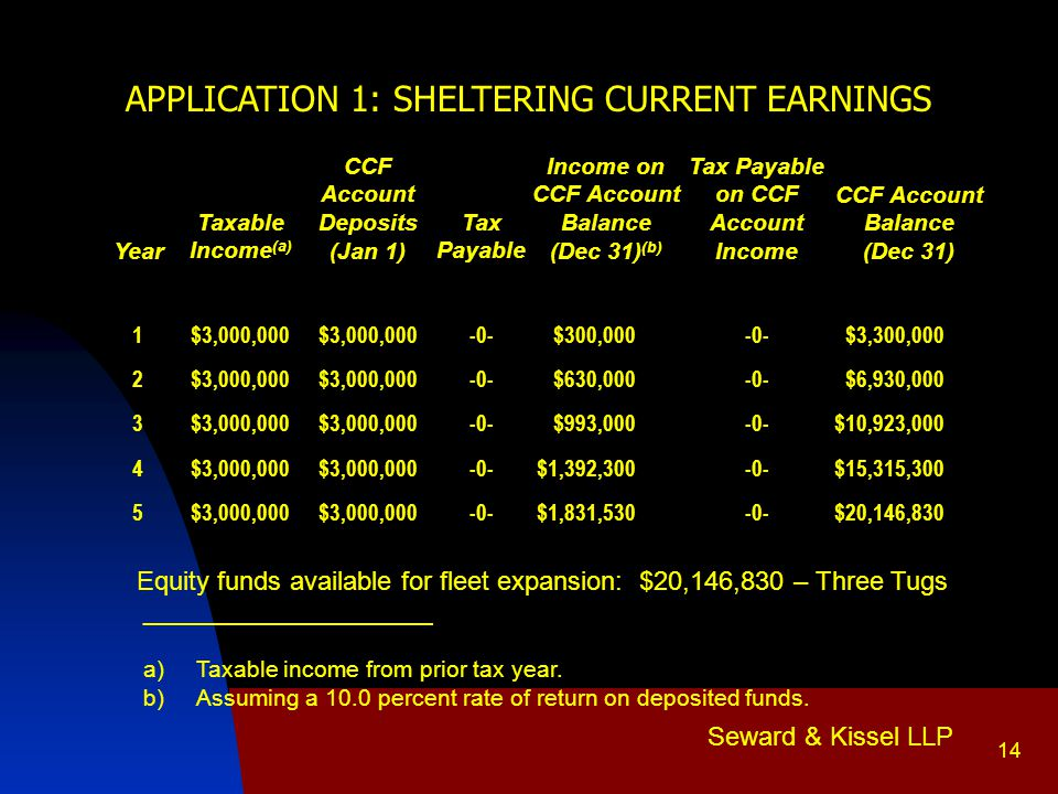 Seward & Kissel LLP 14 APPLICATION 1: SHELTERING CURRENT EARNINGS Year Taxable Income (a) CCF Account Deposits (Jan 1) Tax Payable Income on CCF Account Balance (Dec 31) (b) Tax Payable on CCF Account Income CCF Account Balance (Dec 31) 1$3,000,000 -0-$300,000-0-$3,300,000 2$3,000,000 -0-$630,000-0-$6,930,000 3$3,000,000 -0-$993,000-0-$10,923,000 4$3,000,000 -0-$1,392,300-0-$15,315,300 5$3,000,000 -0-$1,831,530-0-$20,146,830 Equity funds available for fleet expansion: $20,146,830 – Three Tugs ______________________ a)Taxable income from prior tax year.