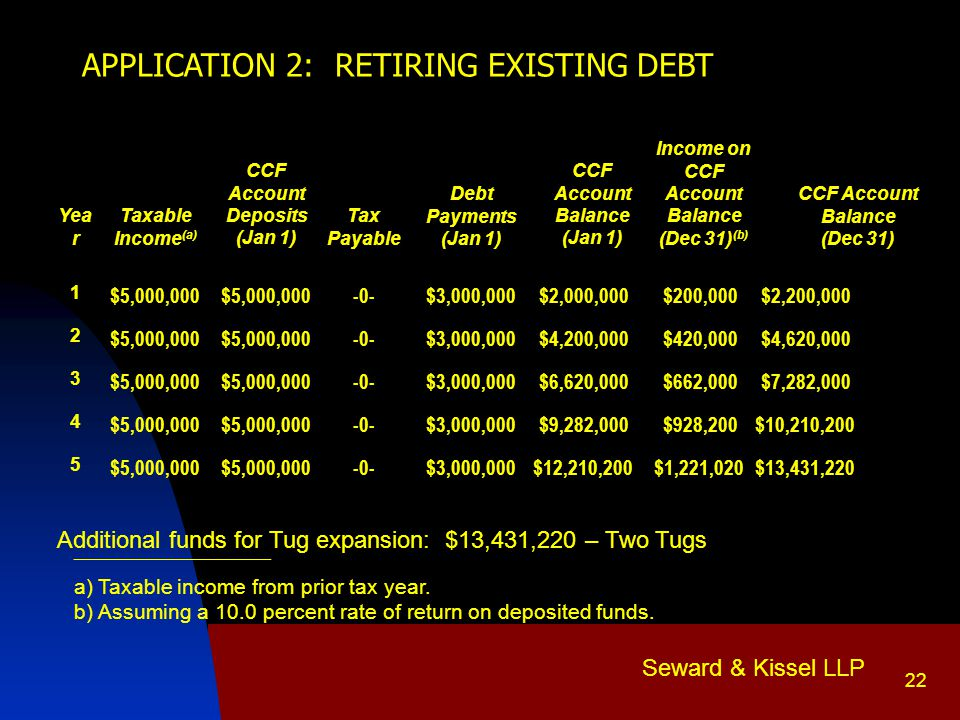 Seward & Kissel LLP 22 APPLICATION 2: RETIRING EXISTING DEBT Yea r Taxable Income (a) CCF Account Deposits (Jan 1) Tax Payable Debt Payments (Jan 1) CCF Account Balance (Jan 1) Income on CCF Account Balance (Dec 31) (b) CCF Account Balance (Dec 31) 1 $5,000,000 -0-$3,000,000$2,000,000$200,000$2,200,000 2 $5,000,000 -0-$3,000,000$4,200,000$420,000$4,620,000 3 $5,000,000 -0-$3,000,000$6,620,000$662,000$7,282,000 4 $5,000,000 -0-$3,000,000$9,282,000$928,200$10,210,200 5 $5,000,000 -0-$3,000,000$12,210,200$1,221,020$13,431,220 Additional funds for Tug expansion: $13,431,220 – Two Tugs ______________________ a)Taxable income from prior tax year.