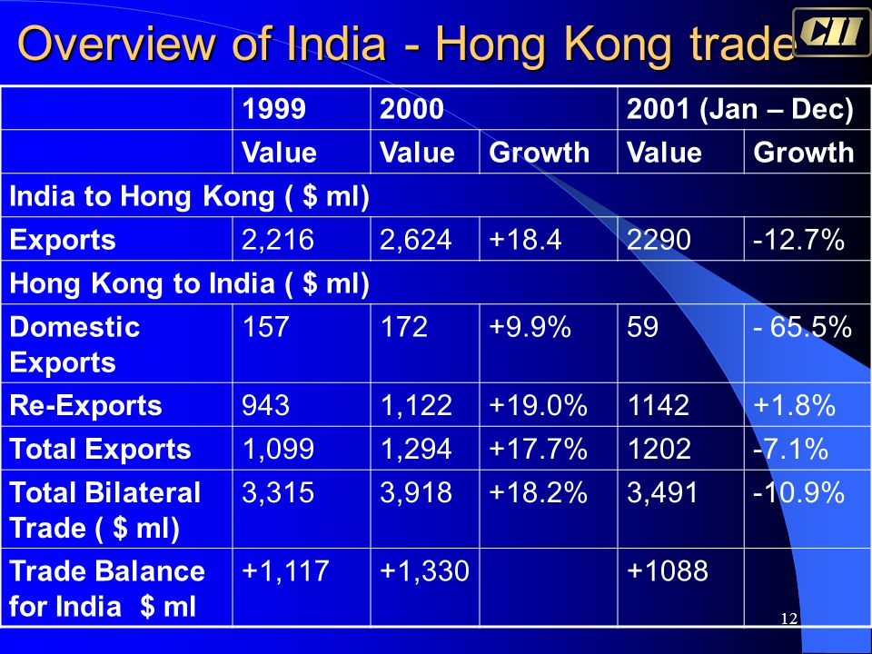12 Overview of India - Hong Kong trade 199920002001 (Jan – Dec) Value GrowthValueGrowth India to Hong Kong ( $ ml) Exports2,2162,624+18.42290-12.7% Ho